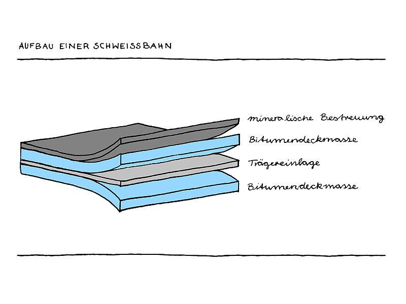 aufbau einer schwei bahn. Black Bedroom Furniture Sets. Home Design Ideas