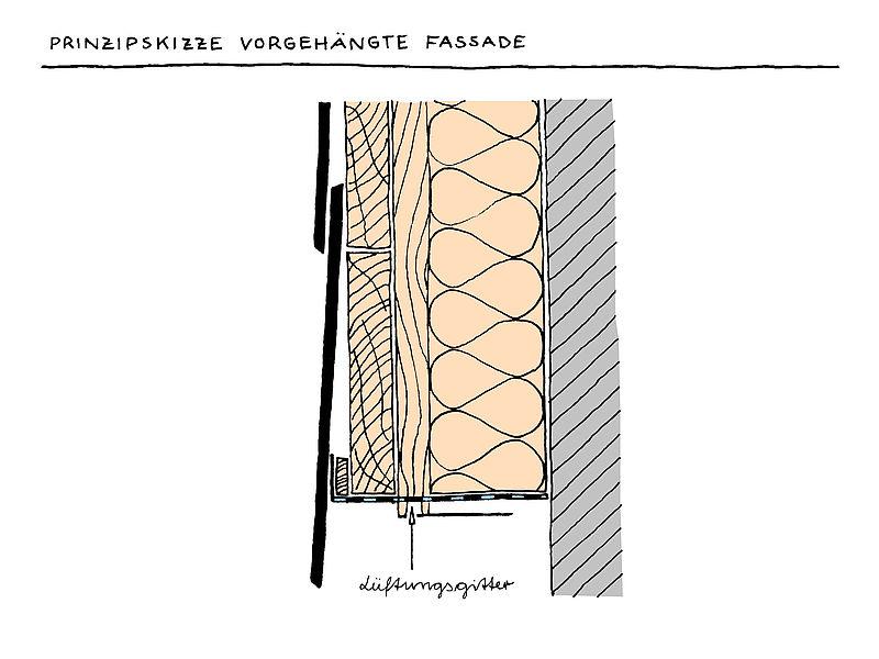 Prinzipskizze vorgehängte Fassade