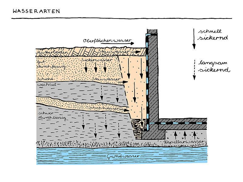 Drückendes Wasser